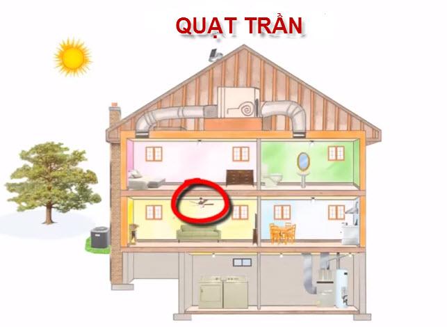 Mẹo giảm áp lực điều hòa cho nhà mát mà tiết kiệm điện - 5