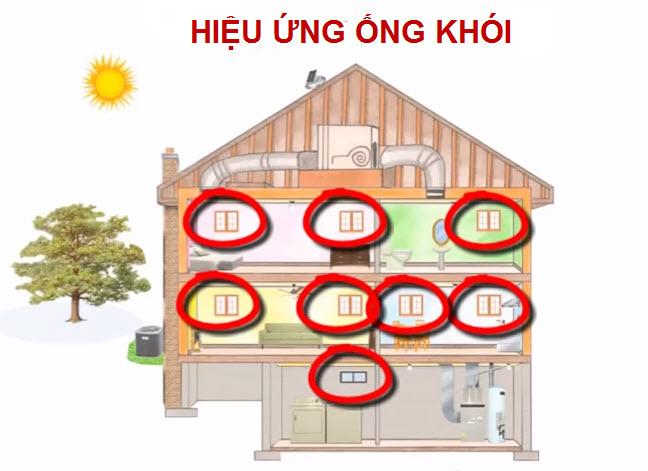 Mẹo giảm áp lực điều hòa cho nhà mát mà tiết kiệm điện - 7