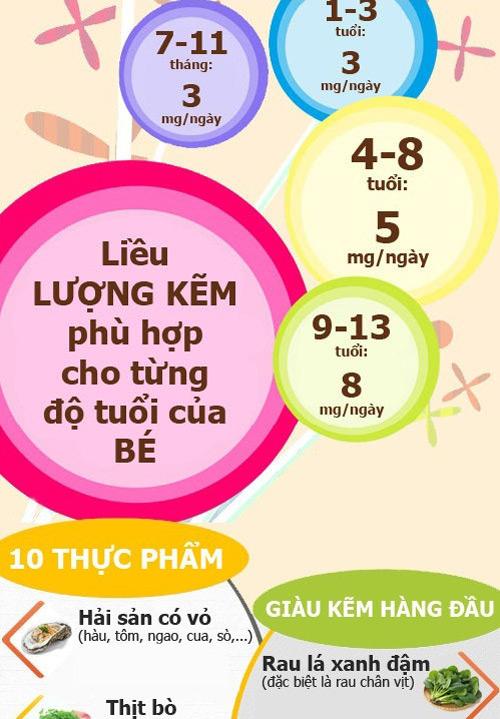 """top thuc pham giau kem """"tri"""" be chan an, cham lon - 5"""