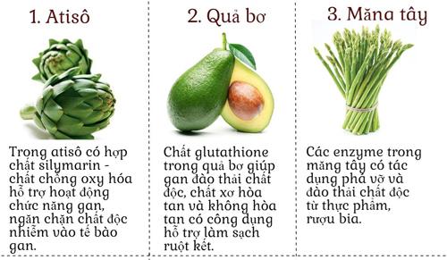 10 thuc pham giup thanh loc co the de da dep khong ty vet - 2