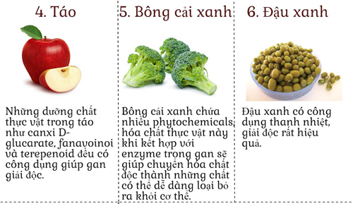 10 thuc pham giup thanh loc co the de da dep khong ty vet - 3