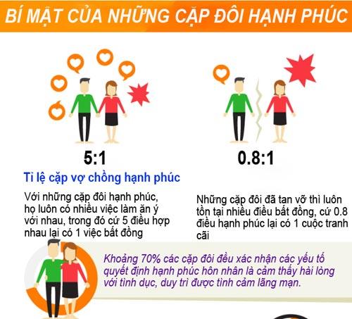 tuyet chieu cua nhung cap vo chong hanh phuc - 1