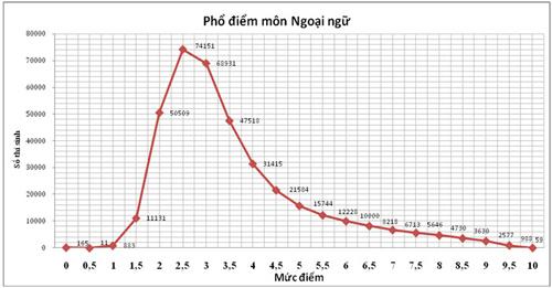 pho diem thi thpt 2015: it diem 10, qua nhieu diem 0 - 1