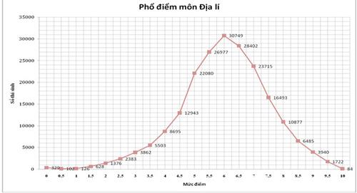 pho diem thi thpt 2015: it diem 10, qua nhieu diem 0 - 2