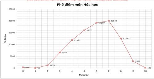 pho diem thi thpt 2015: it diem 10, qua nhieu diem 0 - 5