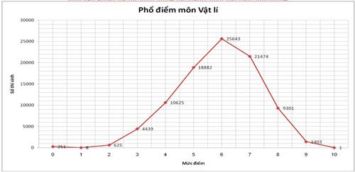 pho diem thi thpt 2015: it diem 10, qua nhieu diem 0 - 6