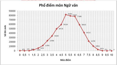 pho diem thi thpt 2015: it diem 10, qua nhieu diem 0 - 7