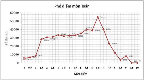pho diem thi thpt 2015: it diem 10, qua nhieu diem 0 - 8
