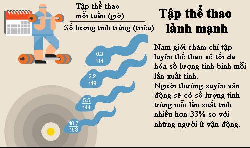 top viec can lam de tinh trung khoe nhat - 3