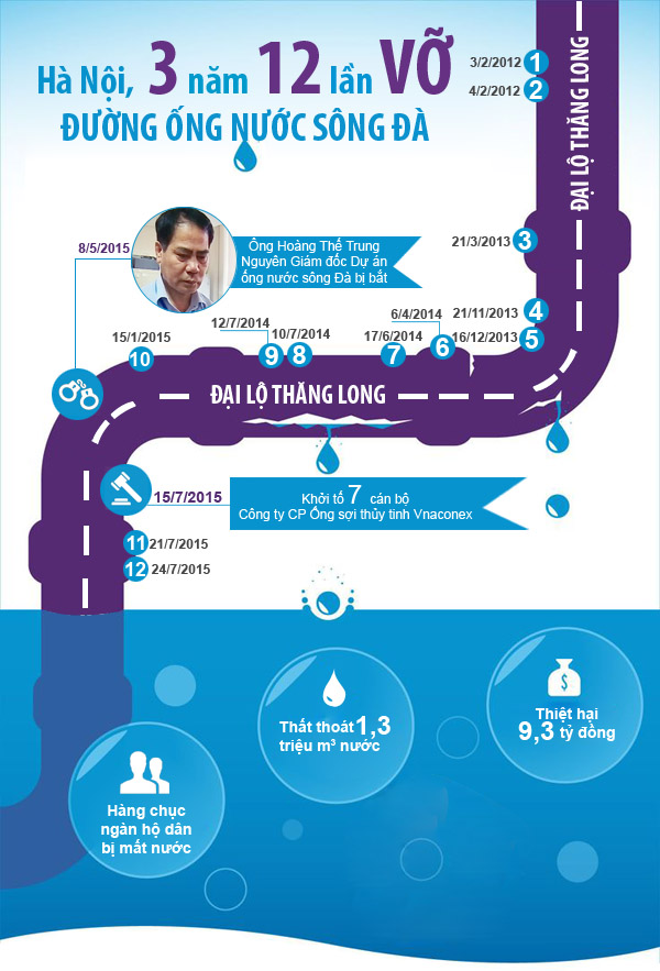 infographic: 3 nam 12 lan vo duong ong nuoc song da - 3