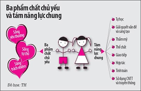 chuong trinh giao duc moi: thuc hien khong de - 1
