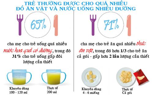 chuan luong thuc an tre can moi ngay de tang can it me  biet - 3