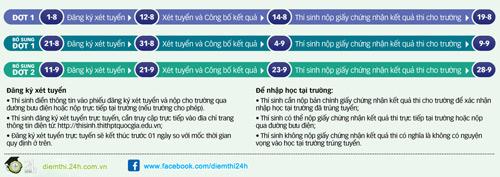 danh sach cac truong dh – cd cong bo diem chuan chinh thuc nam 2016 dot 1 - 2
