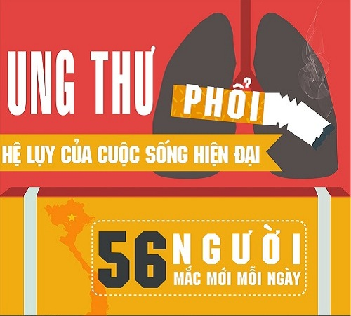 [infographic] toan canh ve can benh ung thu khien 56 nguoi mac moi ngay - 1