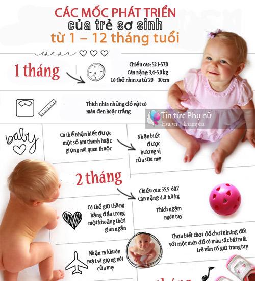 day la kha nang va chuan phat trien cua tre so sinh theo tung thang tuoi - 1