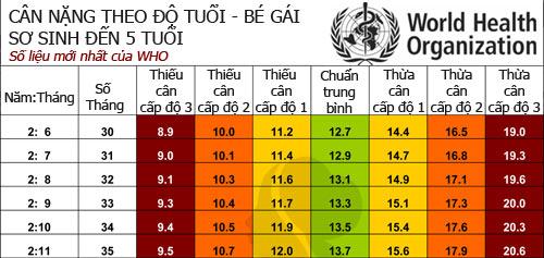chuan can nang moi cua tre theo who - 10