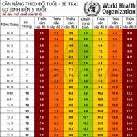 Chuẩn cân nặng mới của trẻ theo WHO