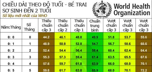 chuan chieu cao tre 0-5 tuoi moi theo who - 1