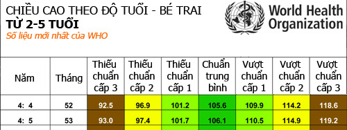 chuan chieu cao tre 0-5 tuoi moi theo who - 8
