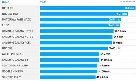 top nhung smartphone pin trau tai viet nam 2013 - 6