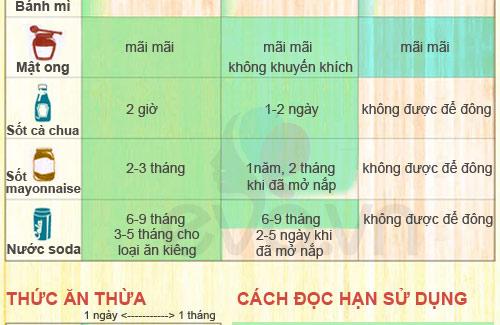 han su dung chuan cho thuc an cua con - 6