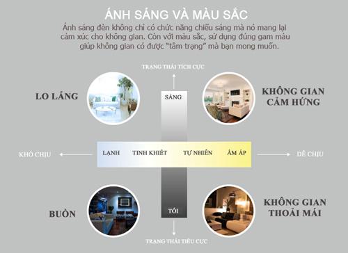 infographic: trang tri phong cho tam trang vo hung phan - 1