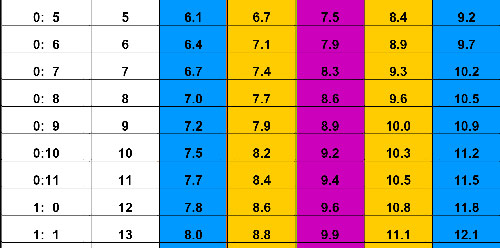 Bảng cân nặng của trẻ chuẩn nhất theo WHO 2015 - 2