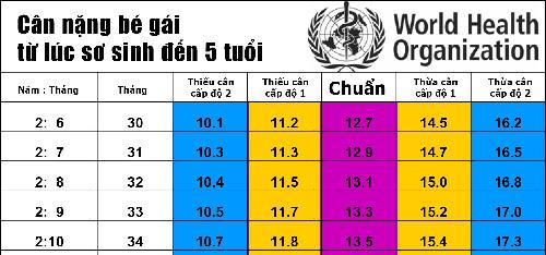 Bảng cân nặng của trẻ chuẩn nhất theo WHO 2015 - 5