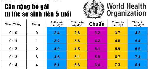 Bảng cân nặng của trẻ chuẩn nhất theo WHO 2015 - 1