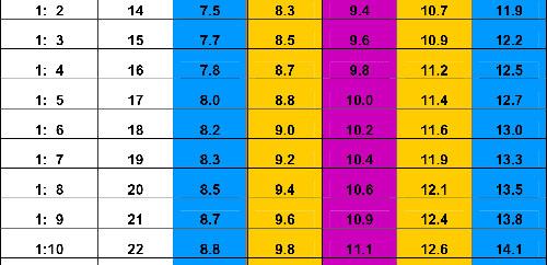 Bảng cân nặng của trẻ chuẩn nhất theo WHO 2015 - 3