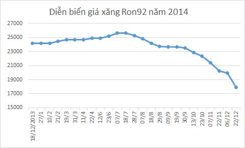 nam 2014: gia xang dau dieu chinh ky luc 24 lan - 3