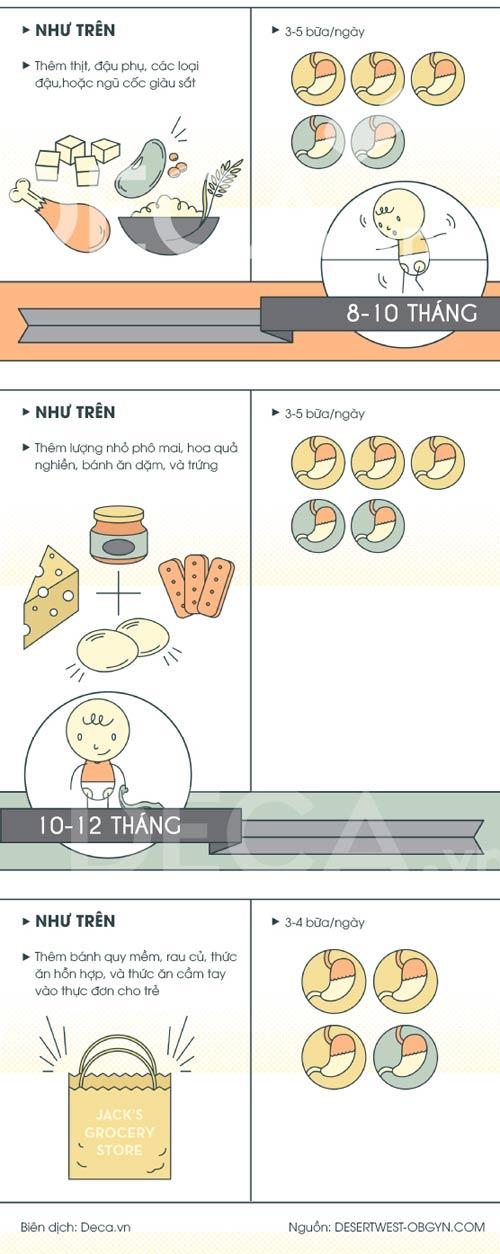 [infographic] che do dinh duong cho tre trong nam dau doi - 2