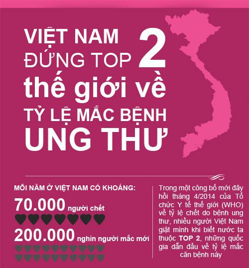 viet nam dung nhom top 2 the gioi ve ty le mac benh ung thu - 1