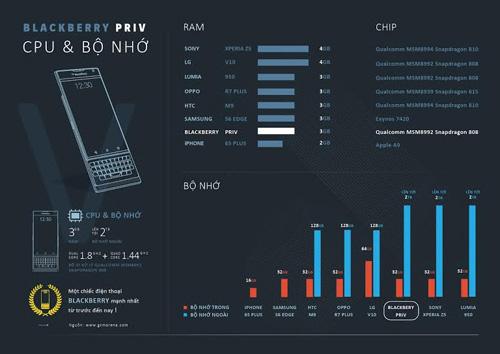 vi sao blackberry priv lam ca the gioi xon xao? - 5