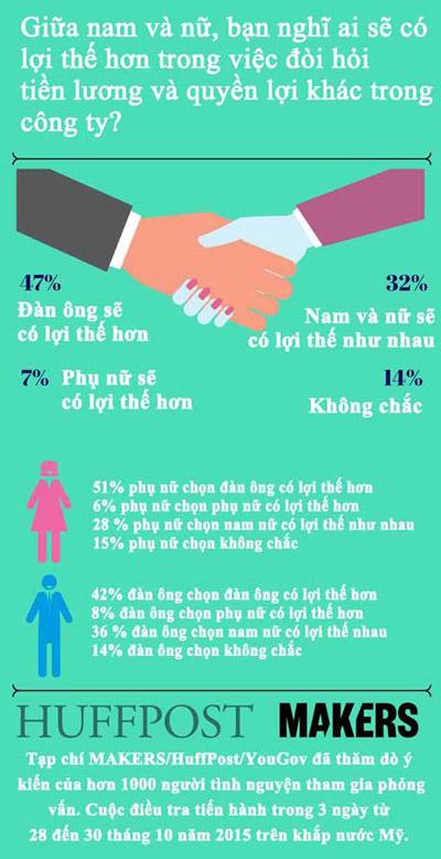 65% phu nu cho rang, minh khong duoc doi xu cong bang o noi lam viec - 1