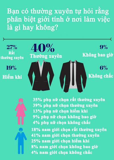 65% phu nu cho rang, minh khong duoc doi xu cong bang o noi lam viec - 2