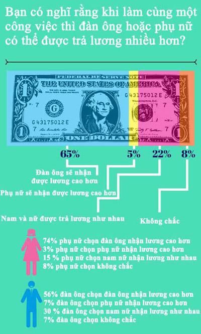 65% phu nu cho rang, minh khong duoc doi xu cong bang o noi lam viec - 5