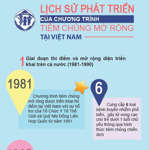 nhung chang duong cua chuong trinh tiem chung mo rong tai vn - 1