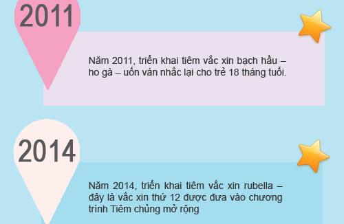 nhung chang duong cua chuong trinh tiem chung mo rong tai vn - 5