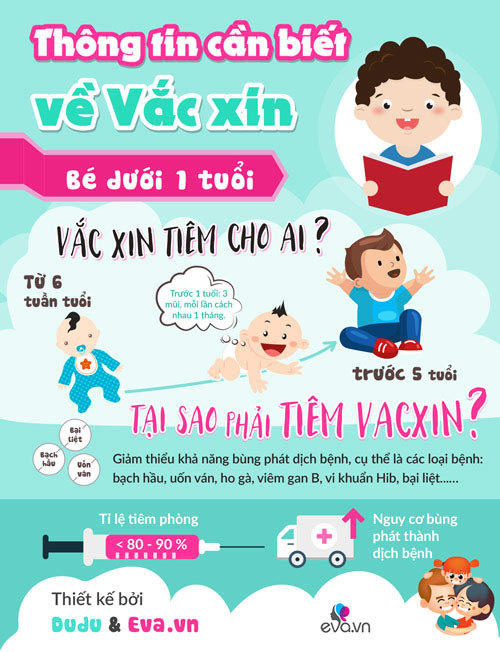 infographic: thong tin can biet ve vac xin cho be duoi 1 tuoi - 1