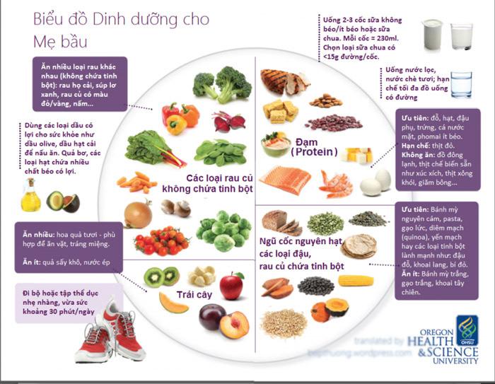 Mang thai nên ăn và kiêng gì để mẹ khỏe mà không thừa cân?-2