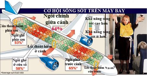 cach thuc hien tu the bao thai giup ban song sot trong cac vu tai nan may bay - 3