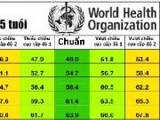 Làm mẹ - Bảng chiều cao của trẻ chuẩn nhất theo WHO 2015