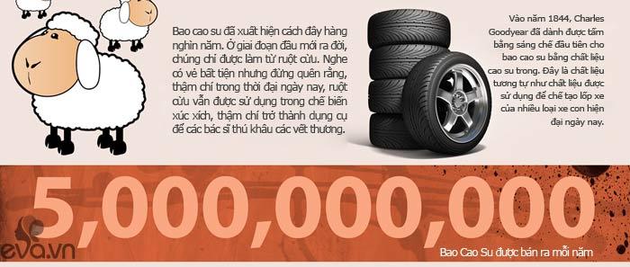 infographic: bao cao su dai toi...22m? - 4