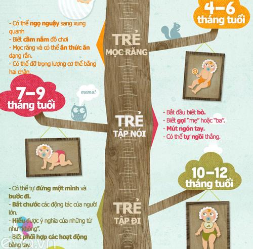 Infographic: Mốc phát triển vàng của bé-2