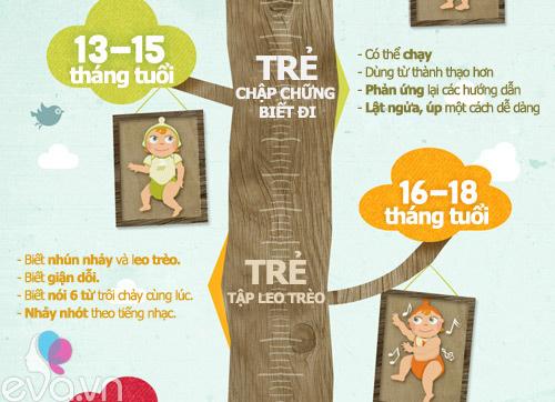 Infographic: Mốc phát triển vàng của bé-3