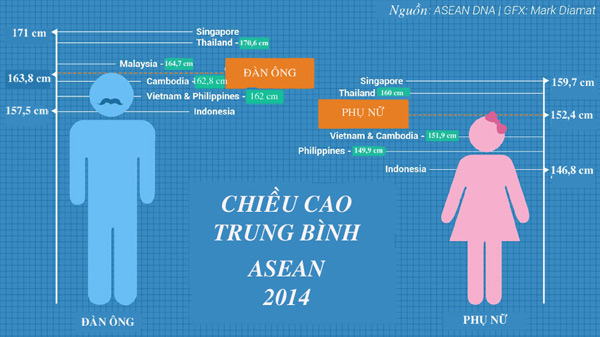 nguoi viet co the tang them chieu cao khong? - 1
