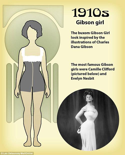 Những kiểu cơ thể phụ nữ khiến đàn ông khao khát 100 năm qua-1