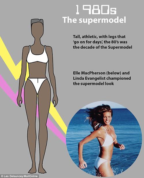 Những kiểu cơ thể phụ nữ khiến đàn ông khao khát 100 năm qua-12