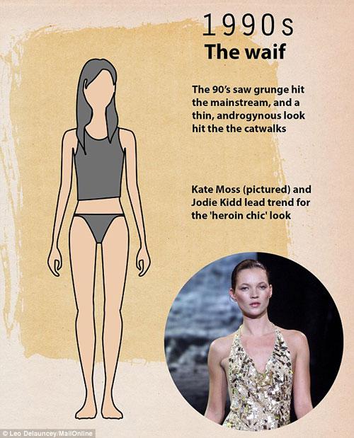 Những kiểu cơ thể phụ nữ khiến đàn ông khao khát 100 năm qua-14